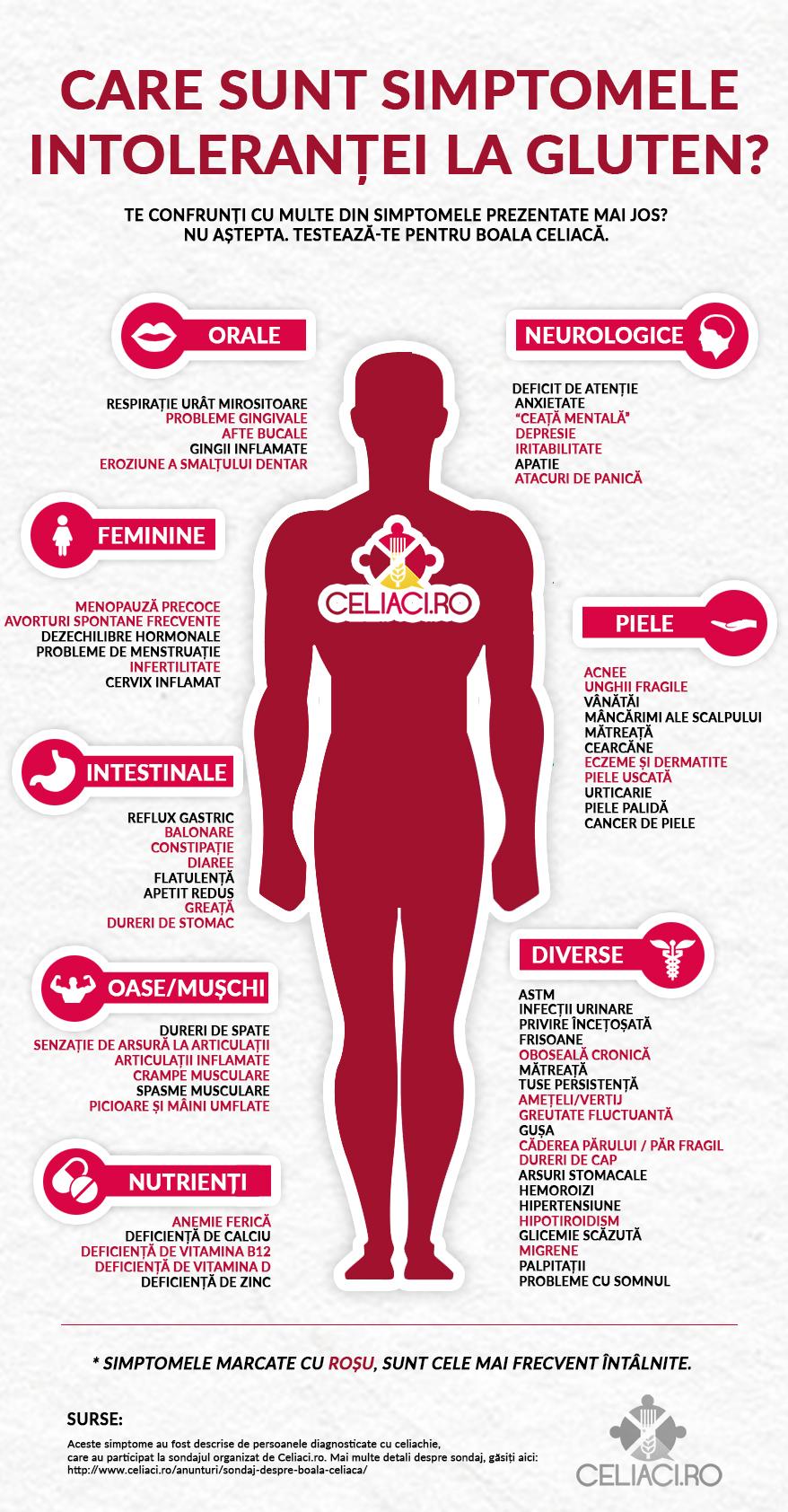 INFOGRAFIC - care sunt simptomele intolerantei la gluten