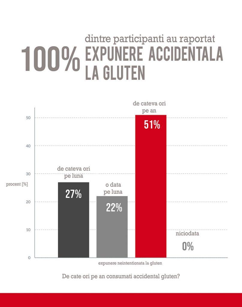 gluteostop pentru sensibilitatea la gluten